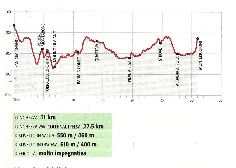 Via Francigena toscana: da San Gimignano a Monteriggioni