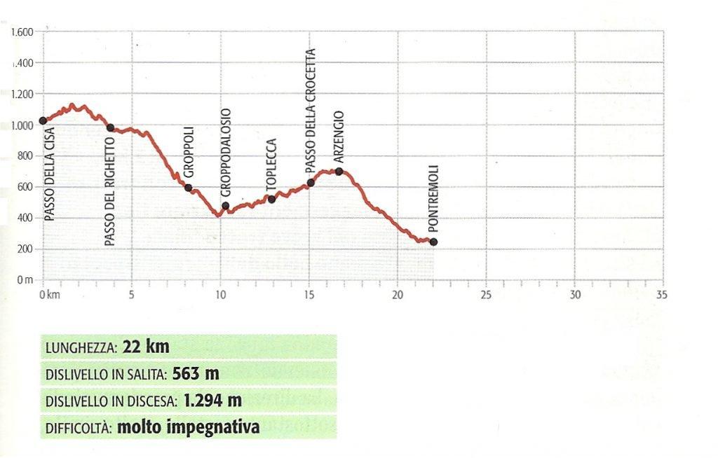 Via Francigena toscana: dal Passo della Cisa a Pontremoli