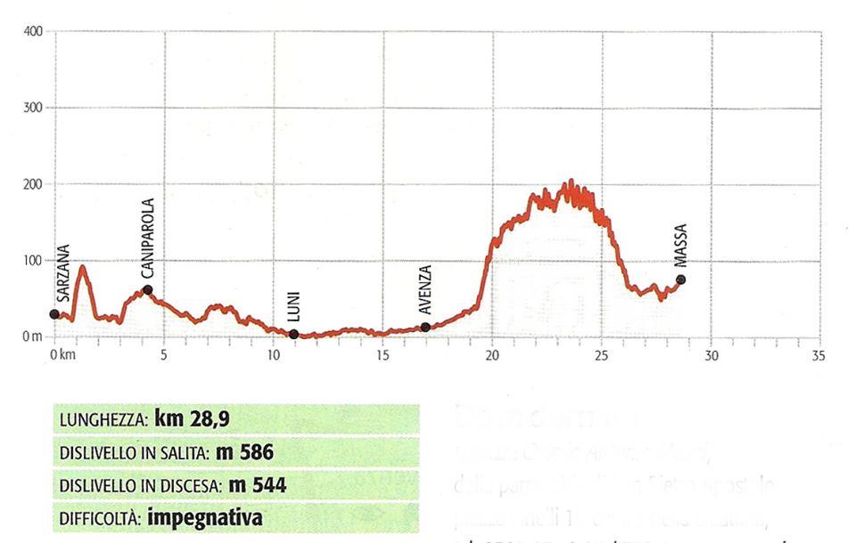 Tracciato della terza tappa di Via Francigena Toscana: Sarzana-Massa