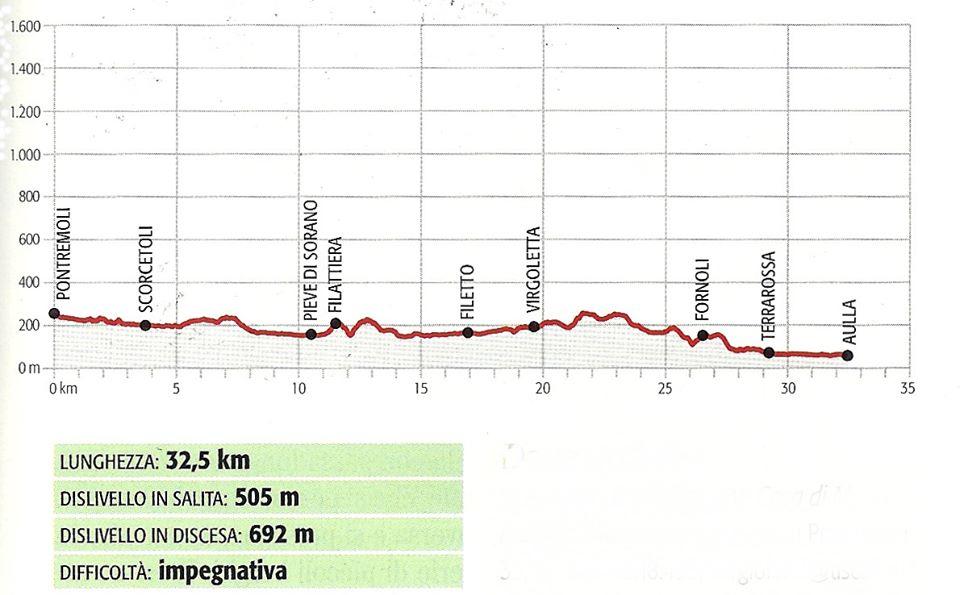 Tracciato della seconda tappa di Via Francigena Toscana: Pontremoli-Aulla
